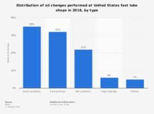OIL CHANGE STATISTA HOLLENSHADES